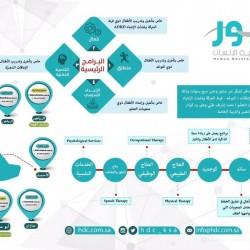 """عمومية طب العيون تعلن مجلس إدارتها الجديد برئاسة """"الأمير عبدالعزيز بن أحمد"""" حتى عام 2020"""