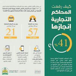 امانه الطائف تدعو ١٧٠٧ مواطن ومواطنه لمراجعتها لاستكمال اجراءات المنح