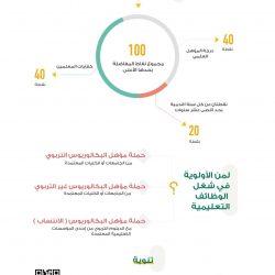 """"""" العمل والتنمية الاجتماعية """" تضبط في 23 ألف جولة تفتيشية على قطاع منافذ تأجير السيارات 762 مخالفة لقرار التوطين"""