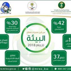 نادي الإبل يستحدث 4 مضامير جديدة لمسابقة الهجن بمهرجان الملك عبدالعزيز للإبل الثالث