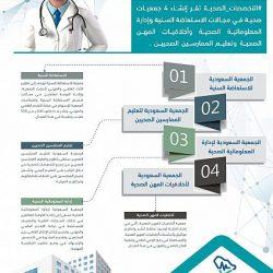 ينطلق غدا في الدمام .. مؤتمر التنمية المستدامة في المناطق الصحراوية بجامعة الامام عبدالرحمن بن فيصل