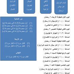 """جمعية """" مساعي """" النسائية الخيرية توزع 600 سلة عذائية لشهر رمضان المبارك على المستفيدين"""