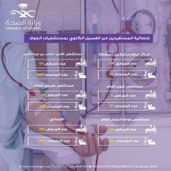 هلال #الجوف يستقبل ما يزيد على 20 الف مكالمة خلال الربع الأول من 2021م