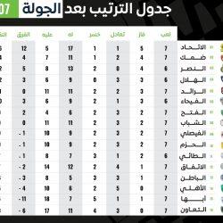 """"""" #الأراضي_البيضاء """": تسجيل أرضين بمساحة 15,3 مليون م2 في #جدة.. وفرض الرسوم عليها بأثر رجعي"""