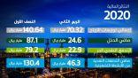 أرامكو السعودية تعلن عن نتائج الربع الثاني والنصف الأول من عام 2020