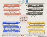 الجمعية السعودية للتربية الخاصة تعلن هيكلها الإداري في الخفجي